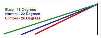 Pet Ramp Slope Chart - demonstrating the three level of degrees for your pet. Easy. Normal. Climber.
